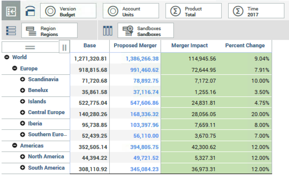 Comparing multiple scenarios in IBM Planning Analytics