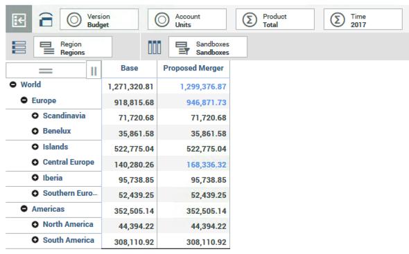 Sandbox data changes tracking in IBM Planning Anaytics