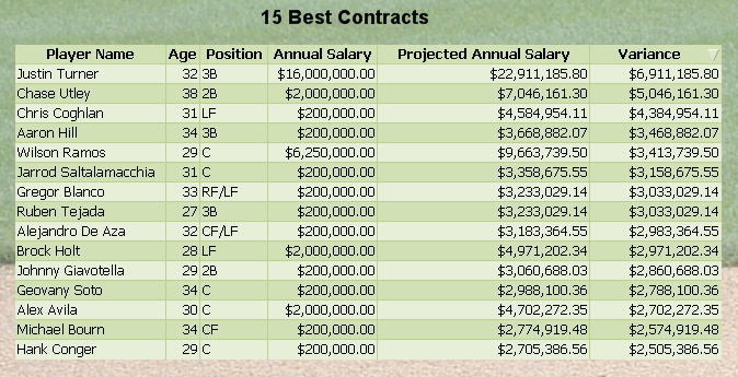 15 best contracts in Major League Baseball based on SPSS Predictive Analytics