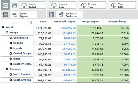 IBM Planning Analytics - base forecast
