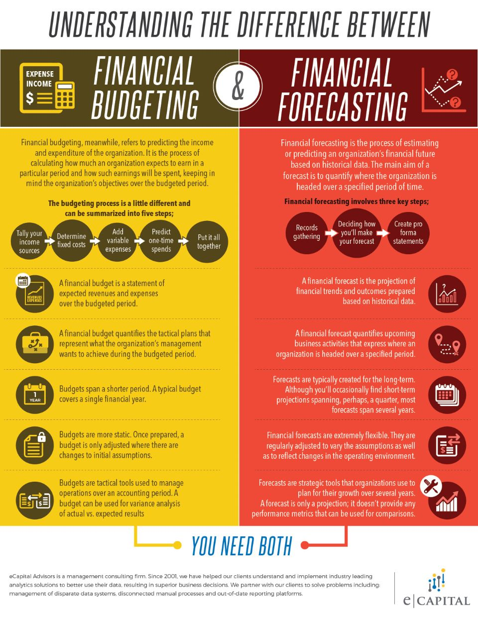 Understanding The Difference Between Financial Forecasting and Budgeting