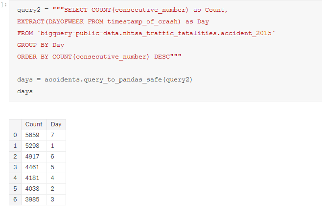 Data Analysis Using SQL, Python and BigQuery | eCapital Advisors