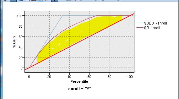SPSS Modeler - How to Interpret a Gains Chart | eCapital