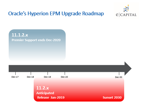 Hyperion Financial Management upgrade roadmap