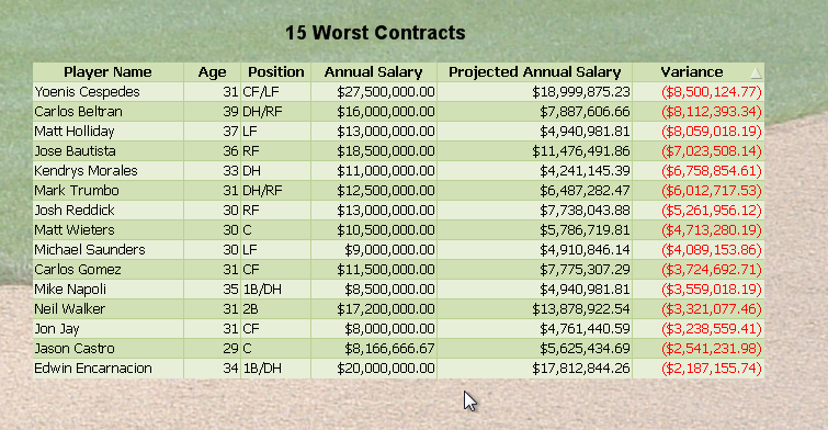 15 worst contracts in MLB based on SPSS Predictive Analytics