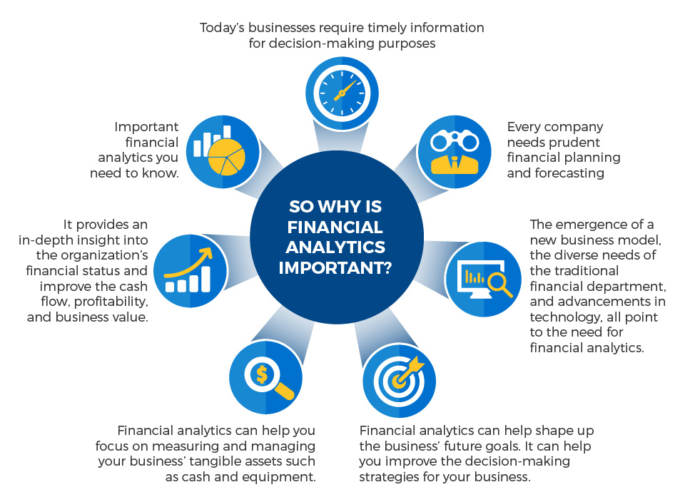 Why is financial analytics important?