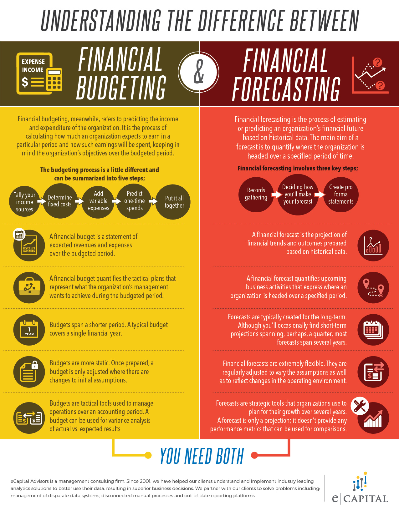 Difference Between Financial Budgeting and Financial Forecasting